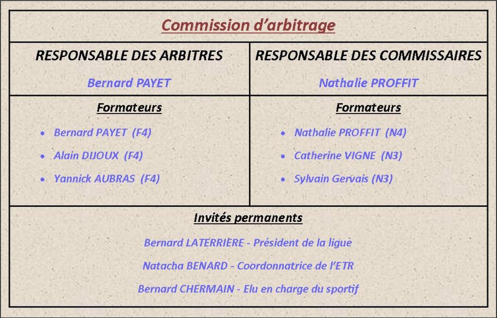 Commission d'arbitrage 2017 - 2020